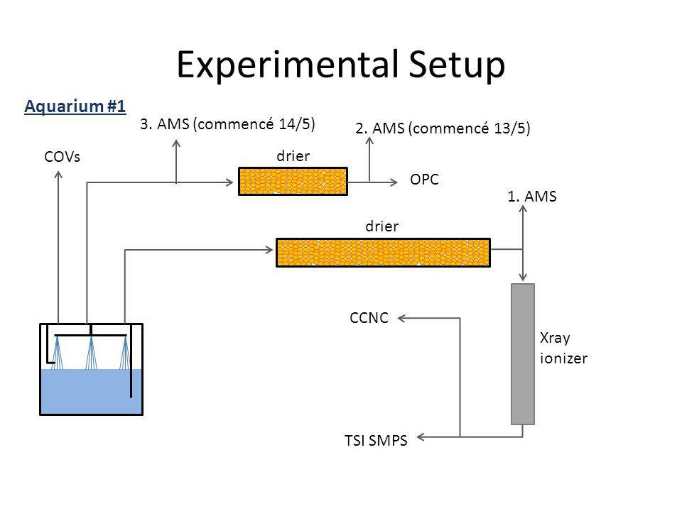 Experimental Setup Aquarium #1 3. AMS (commencé 14/5)