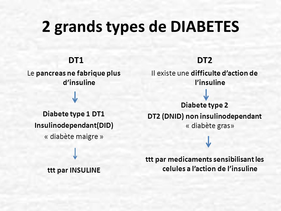 2 grands types de DIABETES