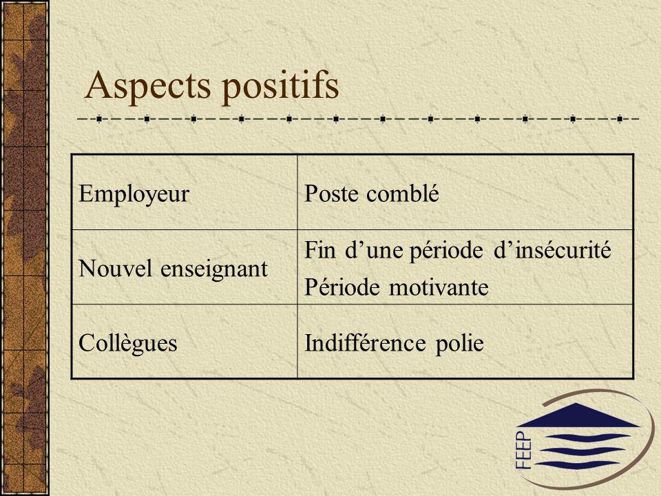 Aspects positifs Employeur Poste comblé Nouvel enseignant