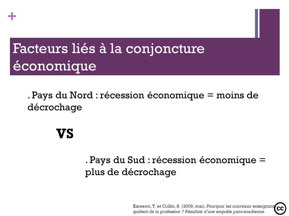Facteurs liés à la conjoncture économique