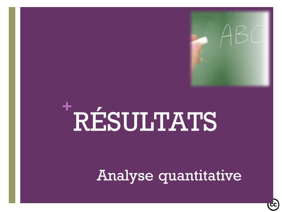 RÉSULTATS Analyse quantitative