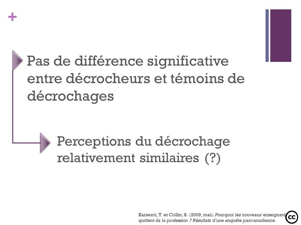 Perceptions du décrochage relativement similaires ( )