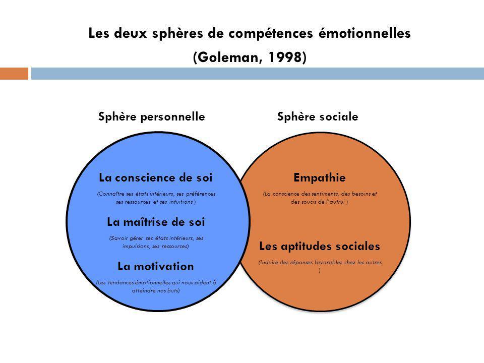 Les deux sphères de compétences émotionnelles Les aptitudes sociales
