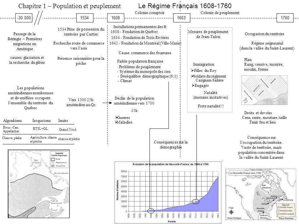 Chapitre 1 – Population et peuplement Le Régime Français 1608-1760