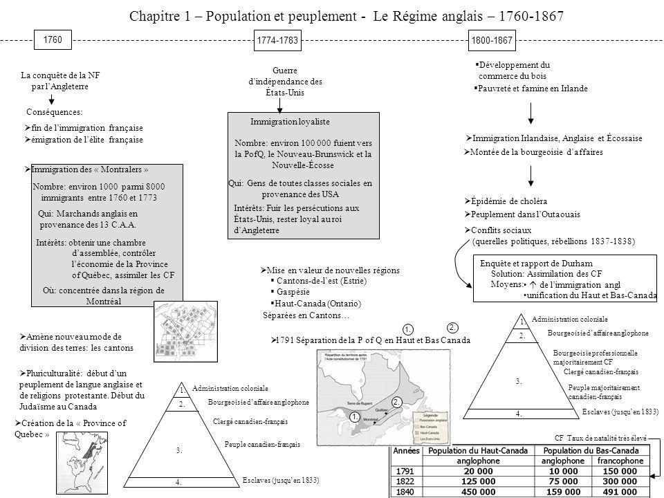 Chapitre 1 – Population et peuplement - Le Régime anglais – 1760-1867