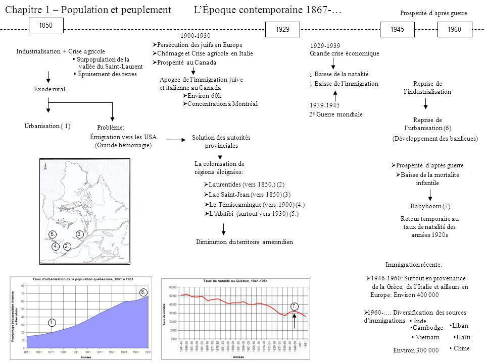 Chapitre 1 – Population et peuplement L'Époque contemporaine 1867-…