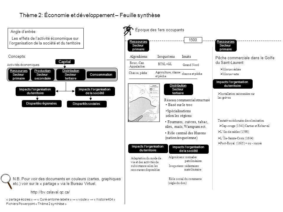 Thème 2: Économie et développement – Feuille synthèse