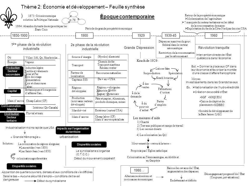 Thème 2: Économie et développement – Feuille synthèse )