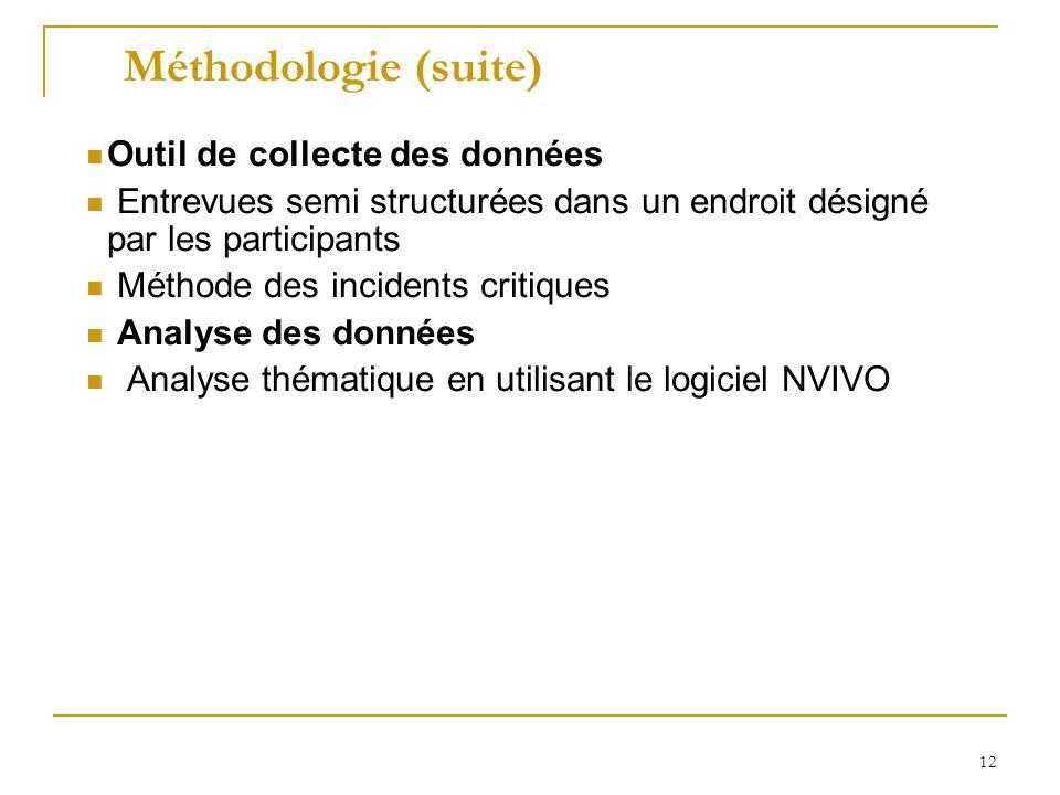 Méthodologie (suite) Outil de collecte des données