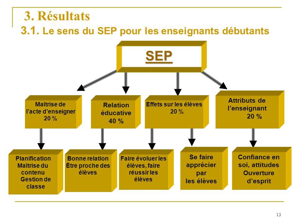 3. Résultats SEP 3.1. Le sens du SEP pour les enseignants débutants