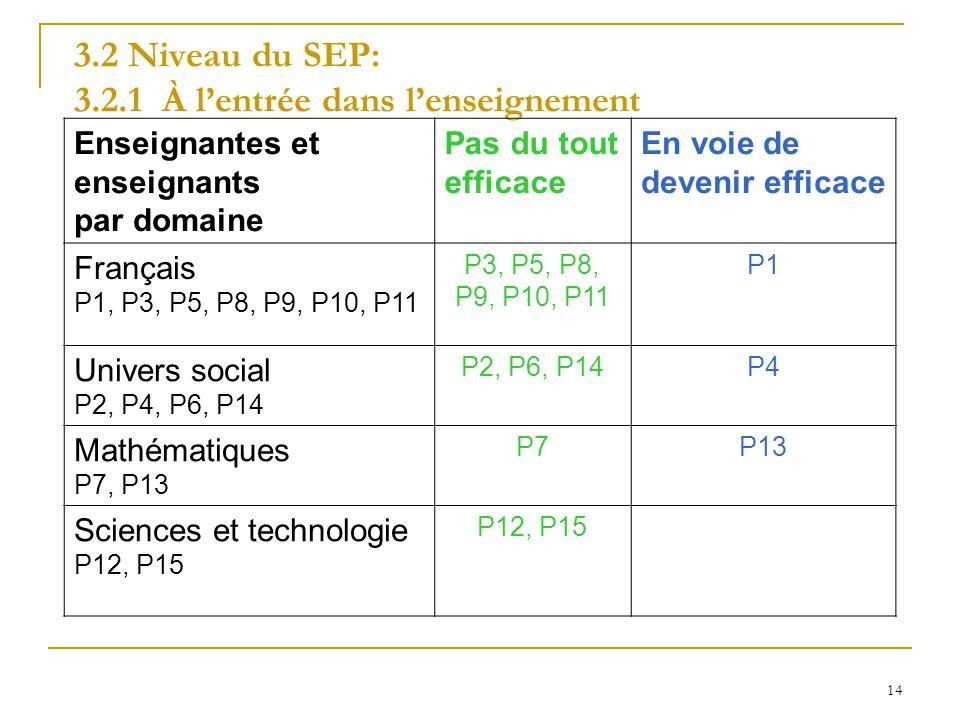 3.2 Niveau du SEP: 3.2.1 À l'entrée dans l'enseignement