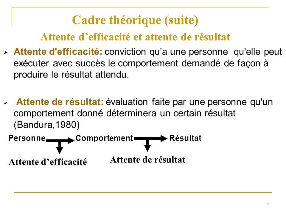 Cadre théorique (suite) Attente d'efficacité et attente de résultat