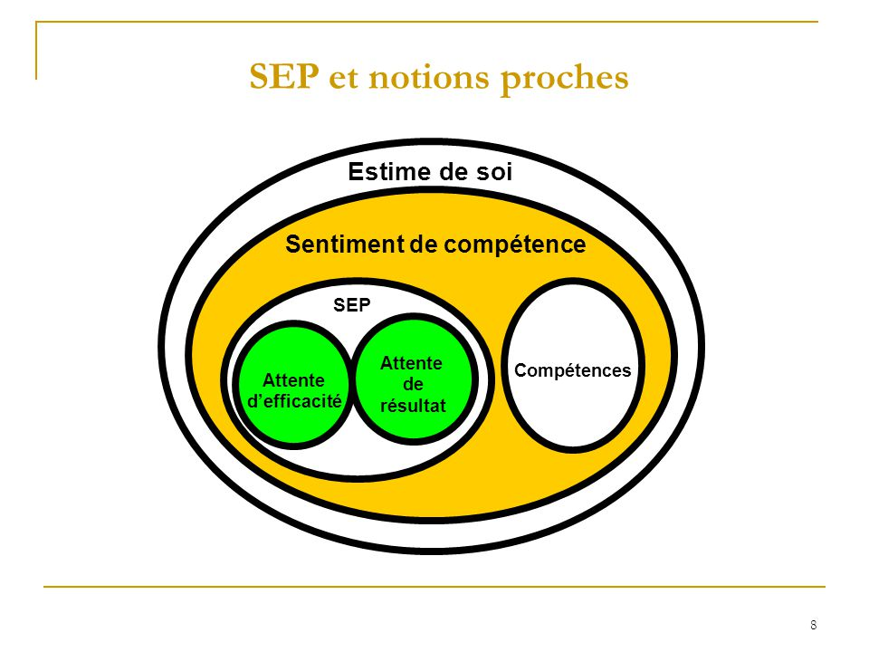 Estime de soi SEP et notions proches SEP Compétences Attente Attente