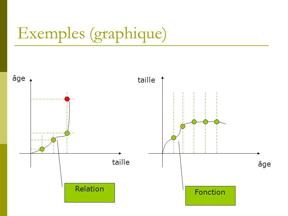 Exemples (graphique) âge taille taille âge Relation Fonction