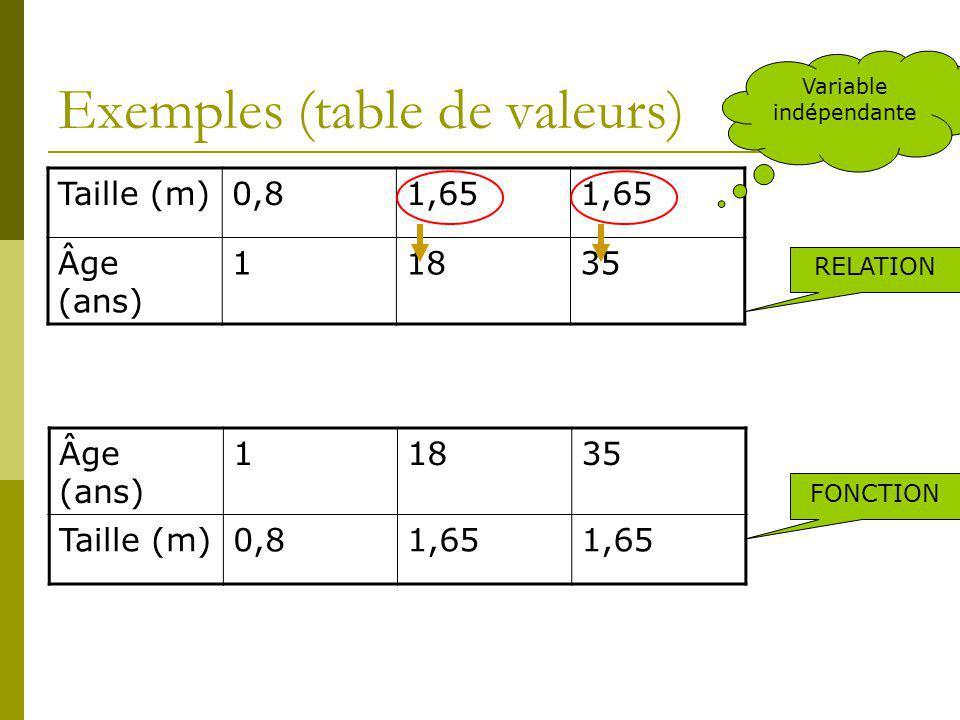 Exemples (table de valeurs)