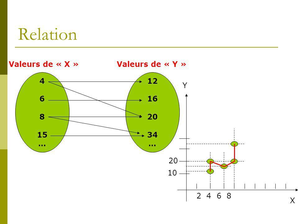Relation Valeurs de « X » Valeurs de « Y » 4 6 8 15 … 12 16 20 34 … Y