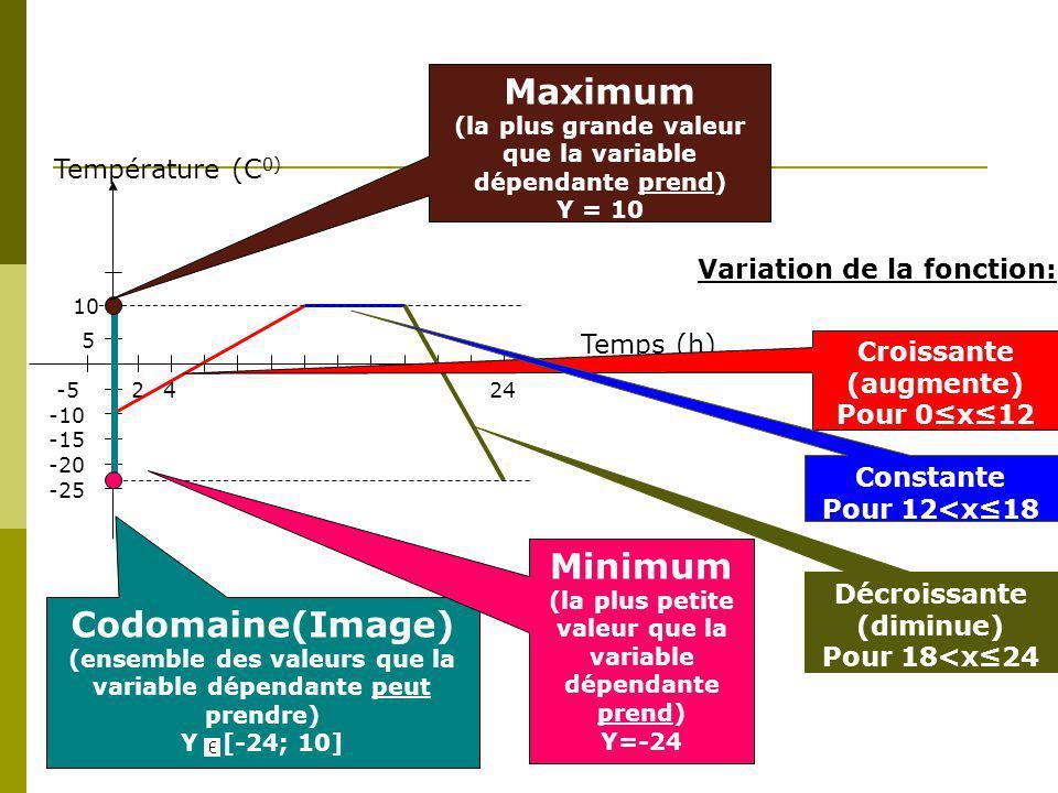 Maximum Minimum Codomaine(Image)