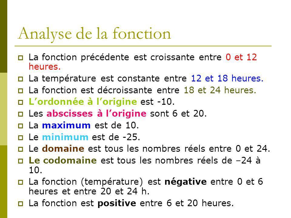 Analyse de la fonction La fonction précédente est croissante entre 0 et 12 heures. La température est constante entre 12 et 18 heures.