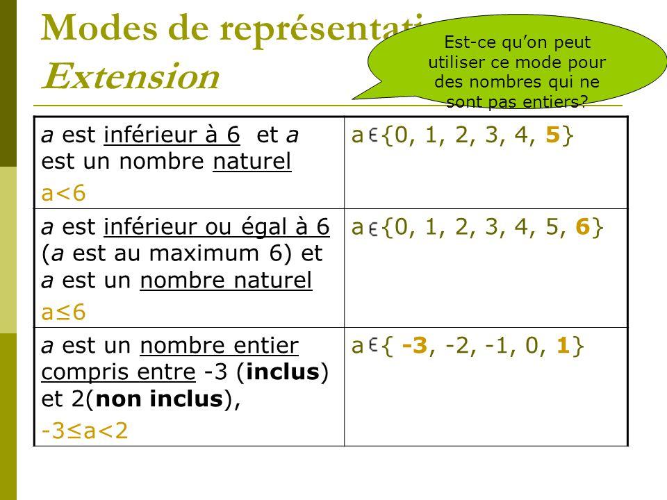 Modes de représentation Extension