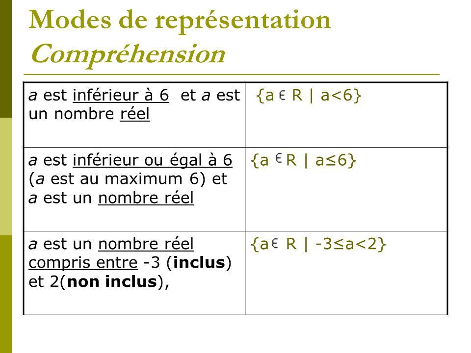 Modes de représentation Compréhension