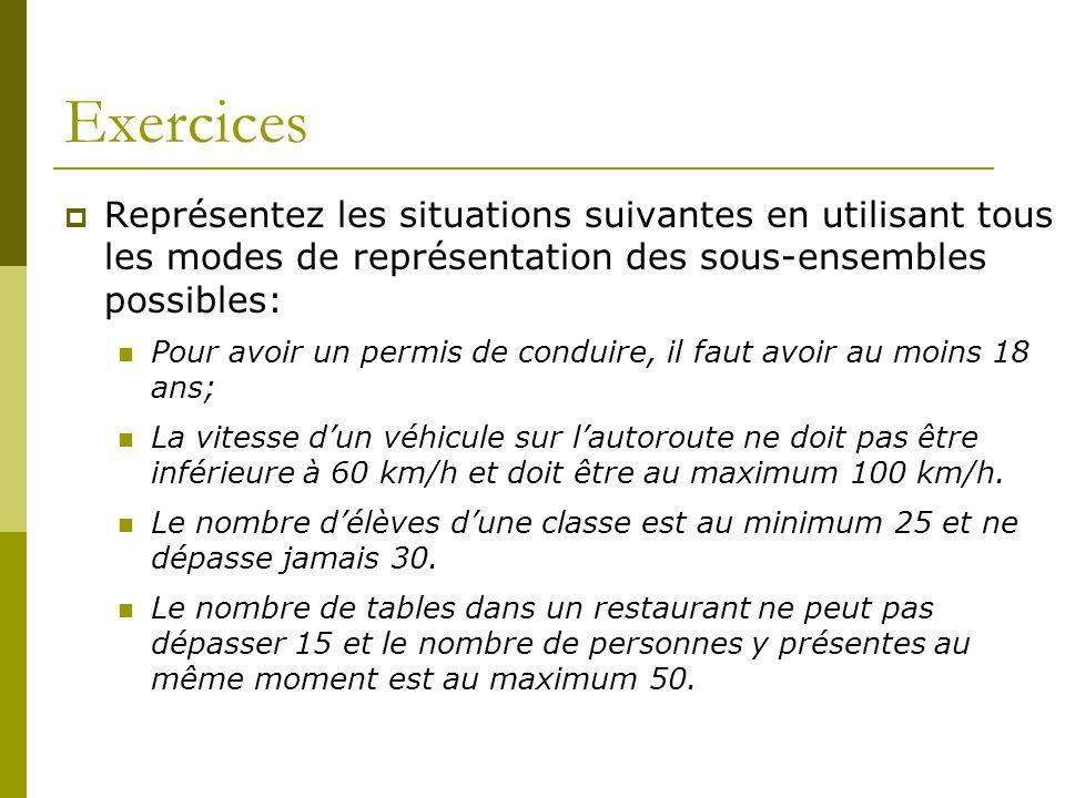Exercices Représentez les situations suivantes en utilisant tous les modes de représentation des sous-ensembles possibles: