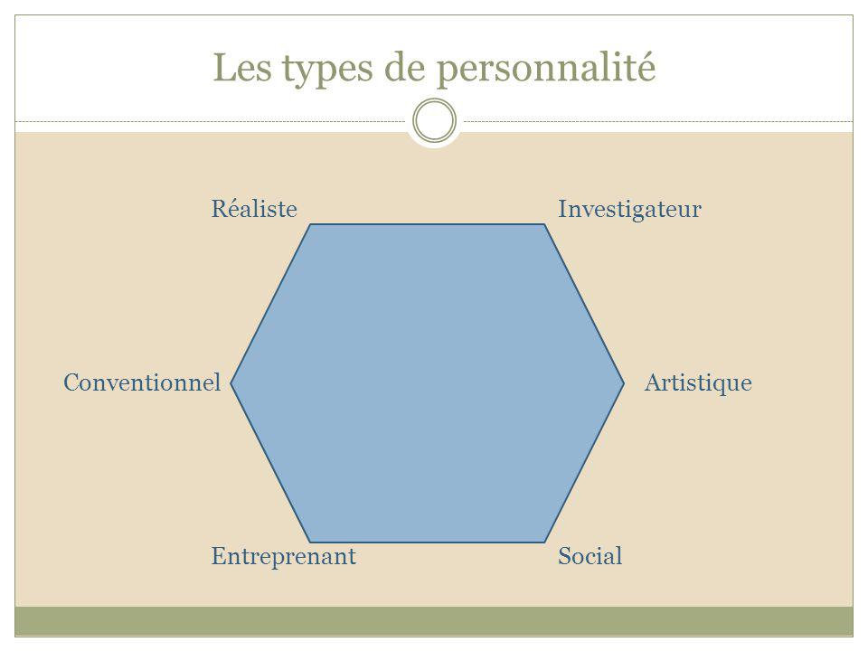 Les types de personnalité