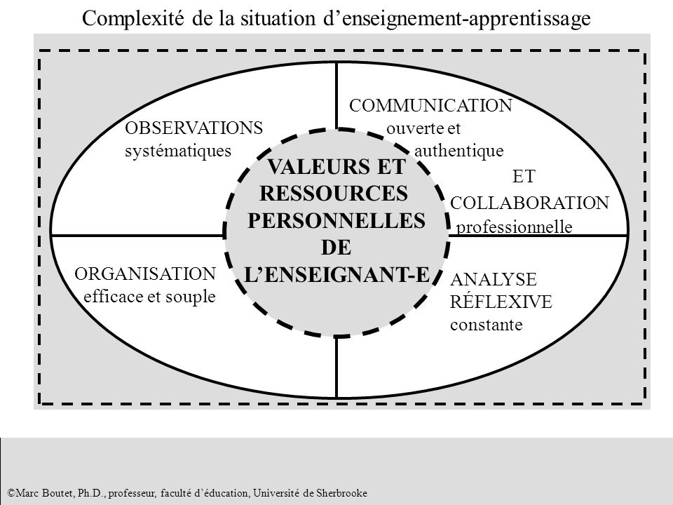 Complexité de la situation d'enseignement-apprentissage