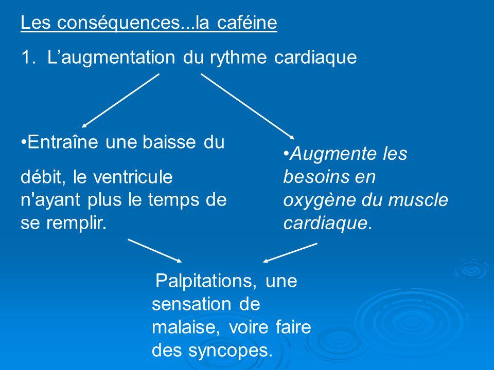 Les conséquences...la caféine