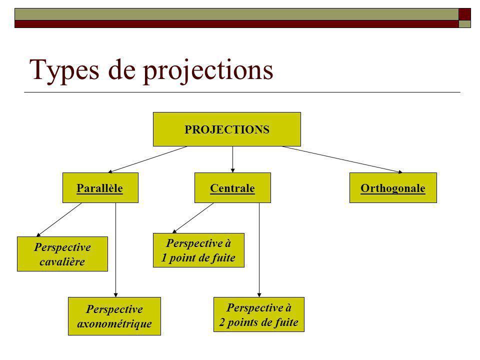 Types de projections PROJECTIONS Parallèle Centrale Orthogonale