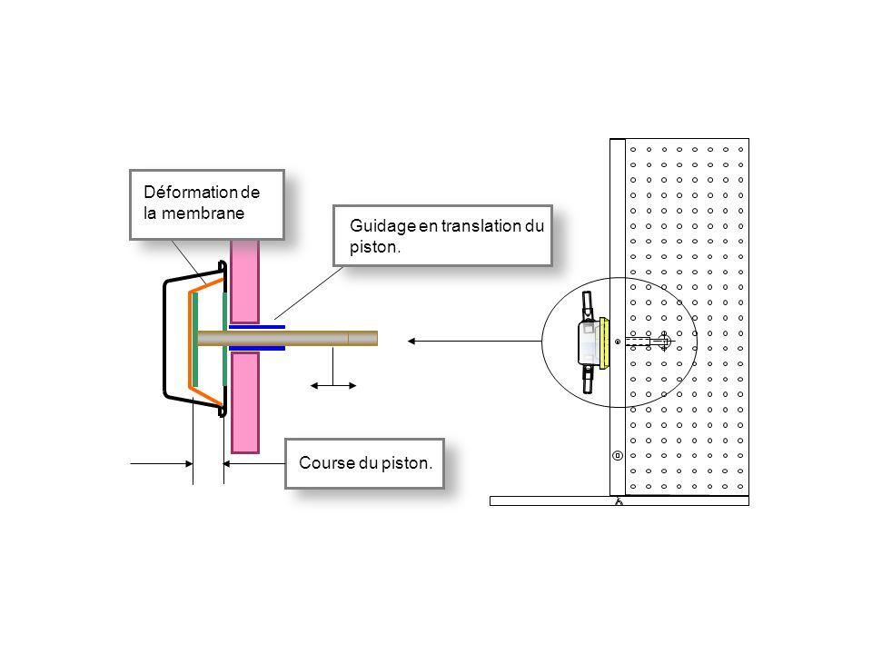 Course du piston. Guidage en translation du piston. Déformation de la membrane