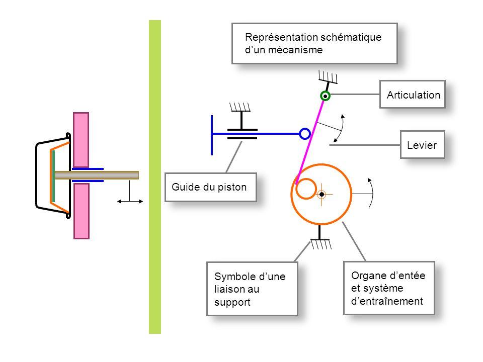 Représentation schématique d'un mécanisme