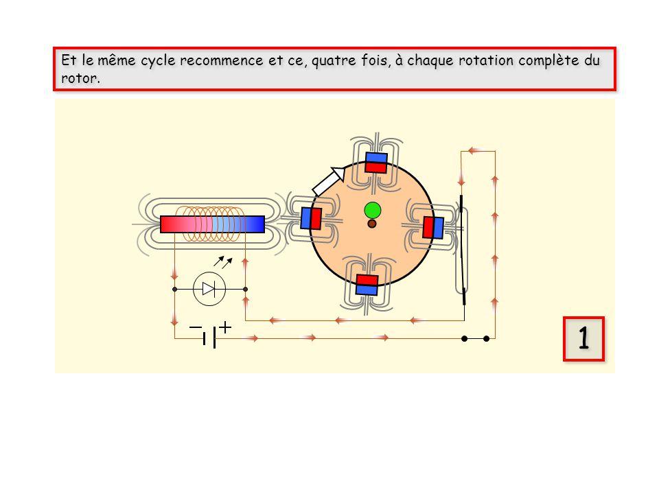 Et le même cycle recommence et ce, quatre fois, à chaque rotation complète du rotor.