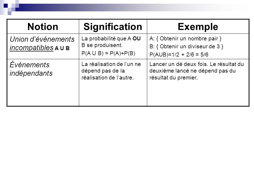 Notion Signification Exemple