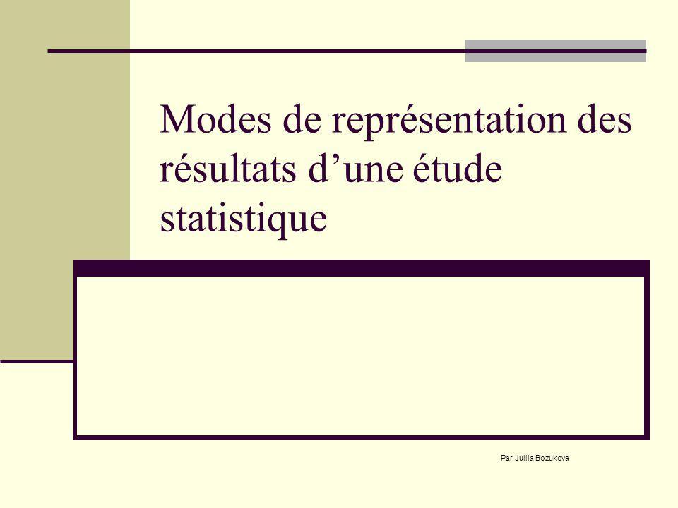Modes de représentation des résultats d'une étude statistique