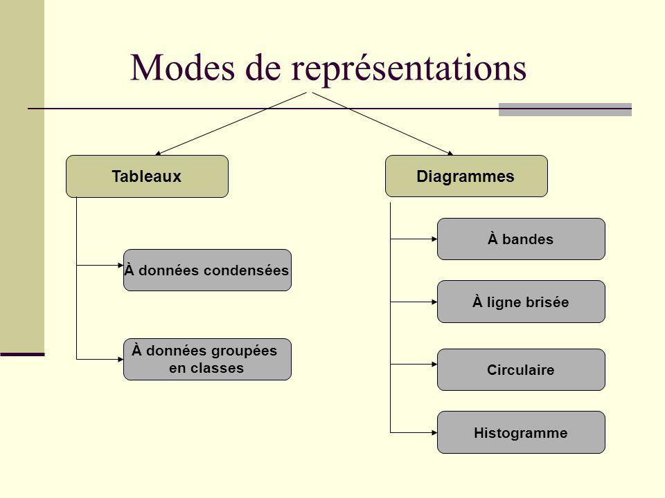 Modes de représentations