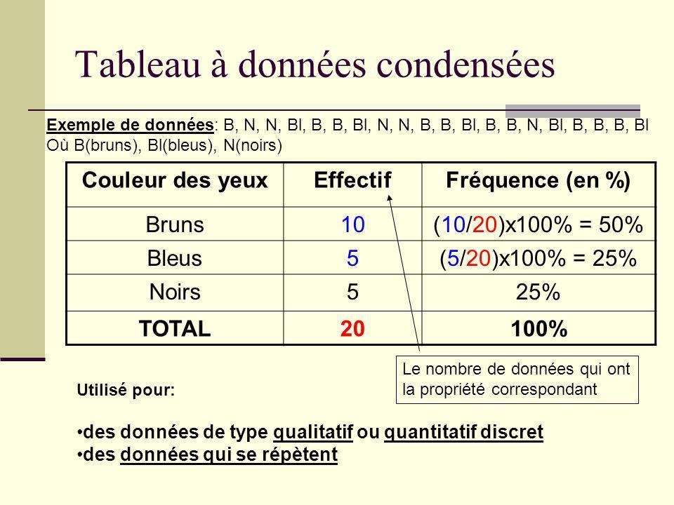 Tableau à données condensées