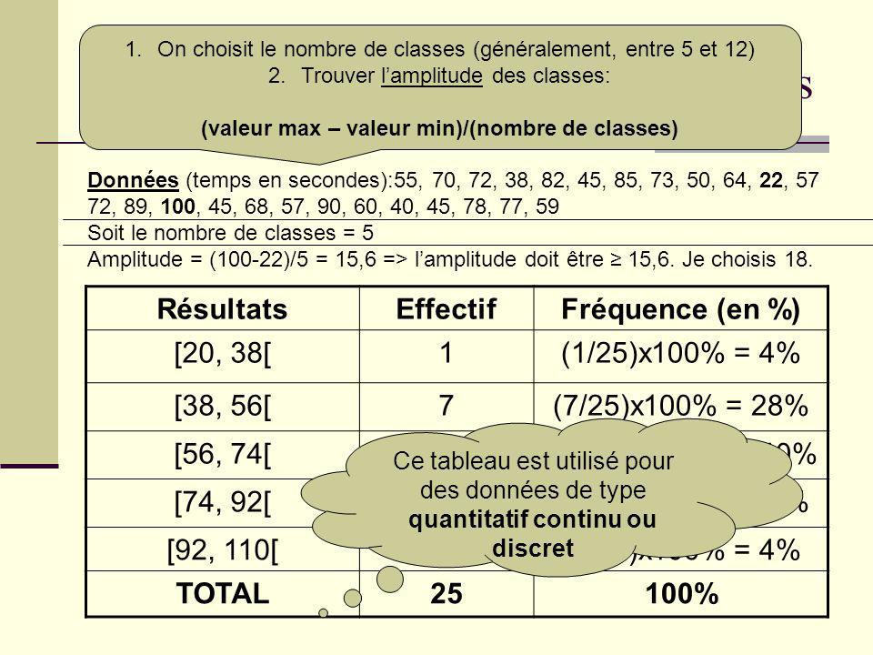 Tableau à données groupées en classes