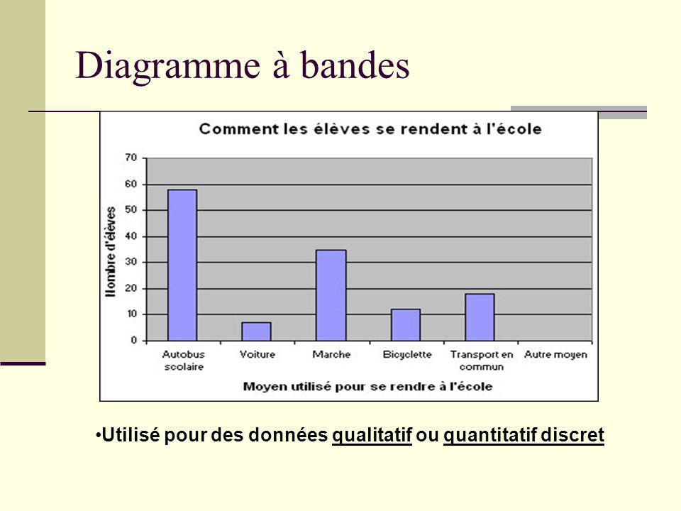 Diagramme à bandes Utilisé pour des données qualitatif ou quantitatif discret
