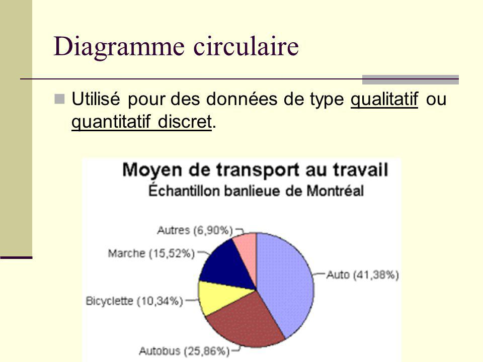 Diagramme circulaire Utilisé pour des données de type qualitatif ou quantitatif discret.