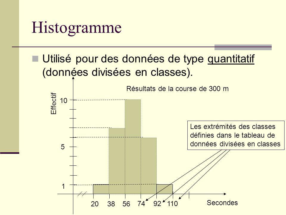 Histogramme Utilisé pour des données de type quantitatif (données divisées en classes). Résultats de la course de 300 m.