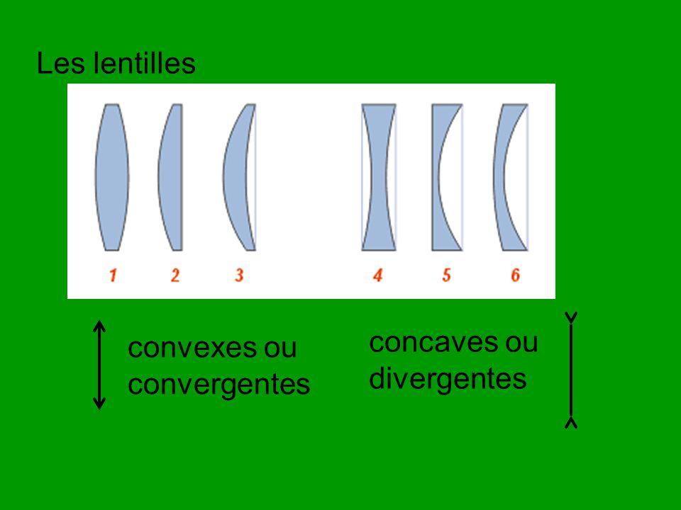 Les lentilles concaves ou divergentes convexes ou convergentes