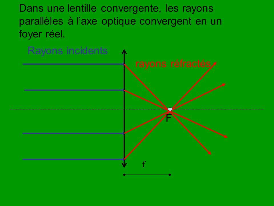 Dans une lentille convergente, les rayons