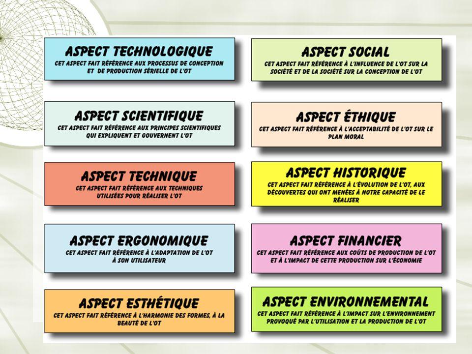 Aspects d'une analyse d'un OT: explicitation