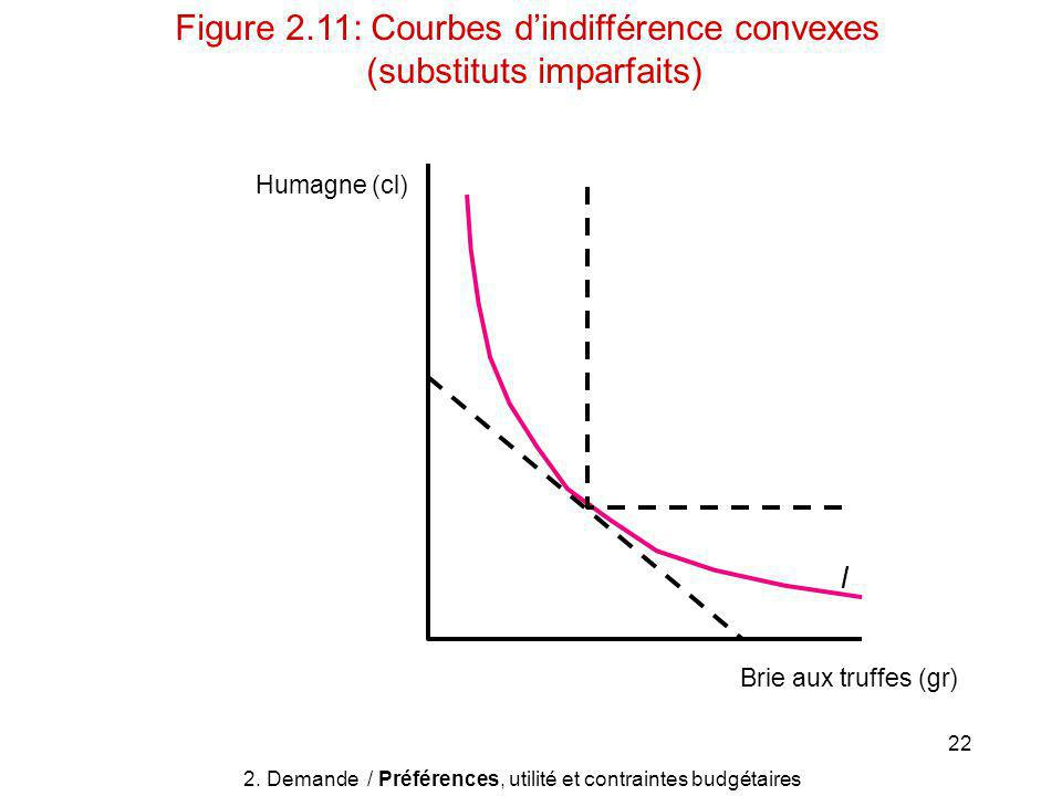 Figure 2.11: Courbes d'indifférence convexes (substituts imparfaits)