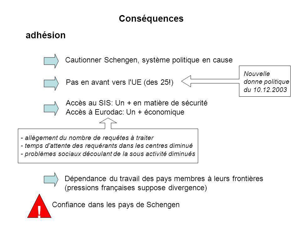 ! Conséquences adhésion