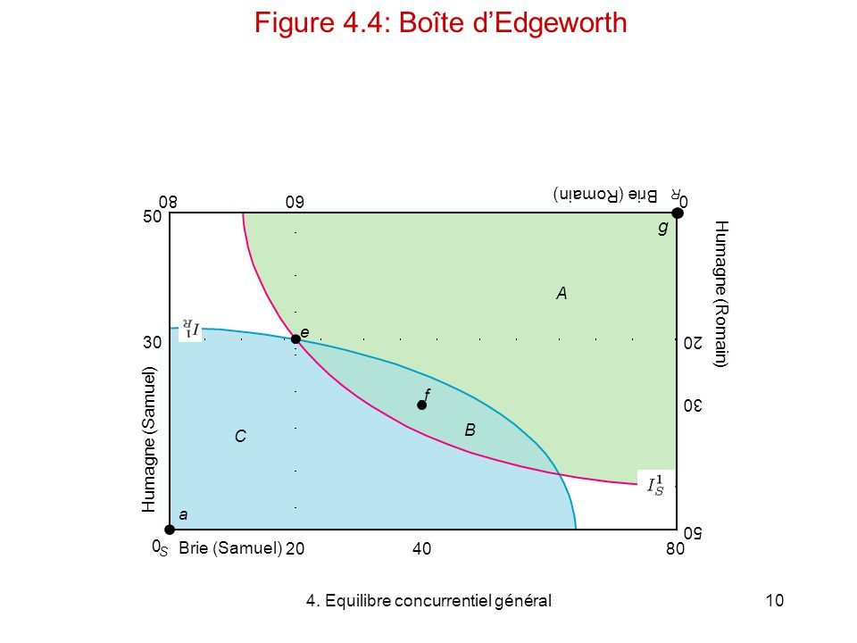 Figure 4.4: Boîte d'Edgeworth