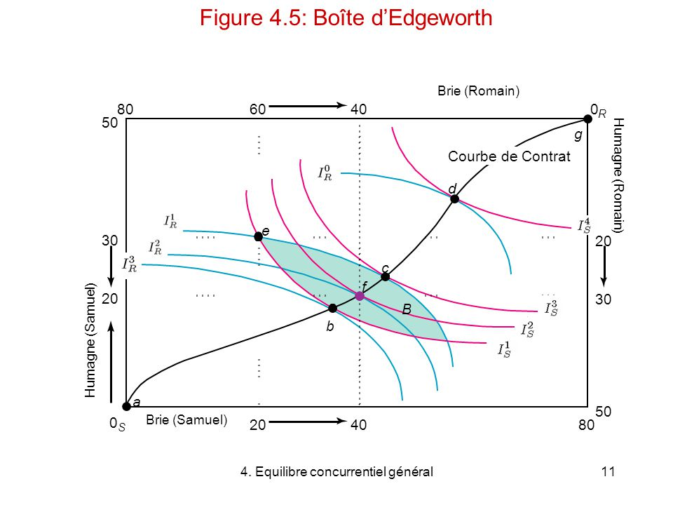 Figure 4.5: Boîte d'Edgeworth