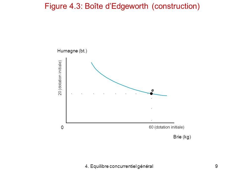 Figure 4.3: Boîte d'Edgeworth (construction)