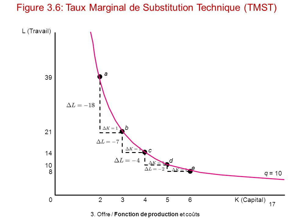 Figure 3.6: Taux Marginal de Substitution Technique (TMST)