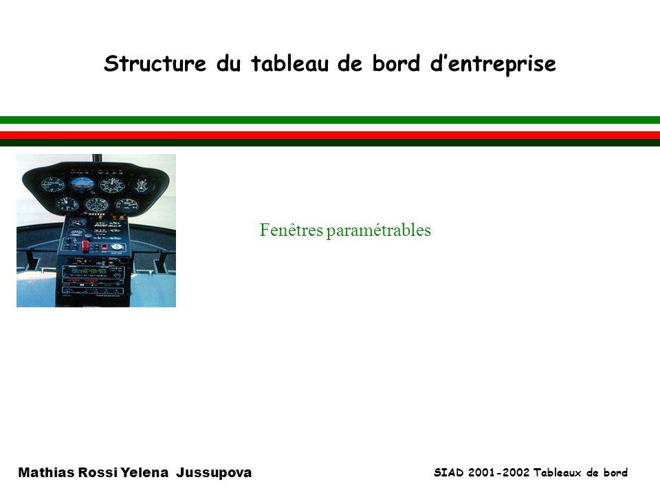 Structure du tableau de bord d'entreprise